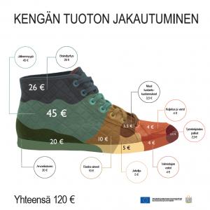Kengän tuoton jakautuminen 2015